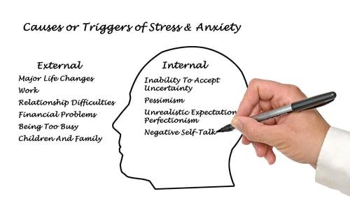 Internal & External Triggers